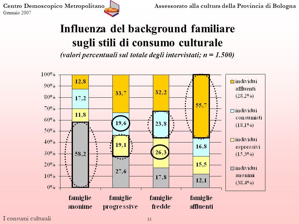 33 I consumi culturali Centro Demoscopico MetropolitanoAssessorato alla cultura della Provincia di Bologna Gennaio 2007 Influenza del background familiare sugli stili di consumo culturale (valori percentuali sul totale degli intervistati; n = 1.500)