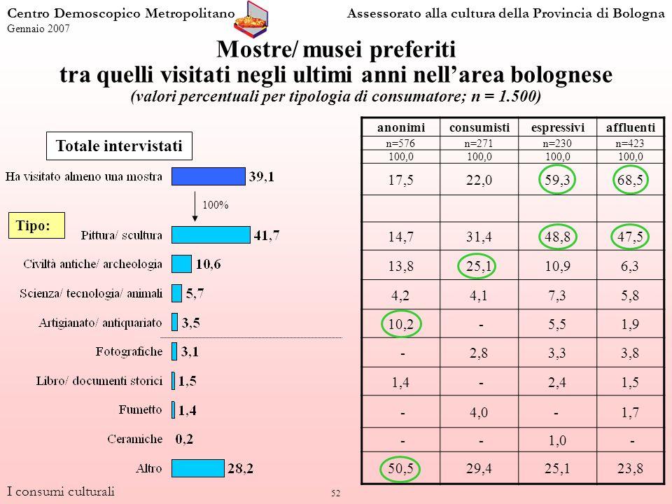 52 Mostre/ musei preferiti tra quelli visitati negli ultimi anni nellarea bolognese (valori percentuali per tipologia di consumatore; n = 1.500) anonimiconsumistiespressiviaffluenti n=576n=271n=230n=423 100,0 17,522,059,368,5 14,731,448,847,5 13,825,110,96,3 4,24,17,35,8 10,2 -5,51,9 -2,83,33,8 1,4 -2,41,5 -4,0- 1,7 - -1,0 - 50,529,425,123,8 Totale intervistati I consumi culturali Centro Demoscopico MetropolitanoAssessorato alla cultura della Provincia di Bologna Gennaio 2007 100% Tipo: