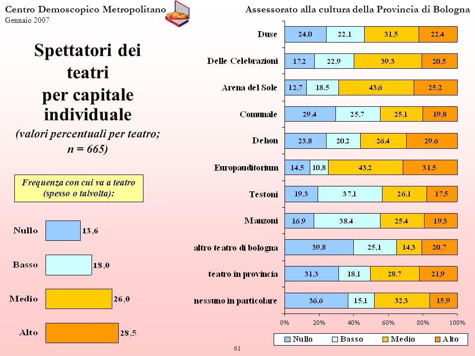 61 Centro Demoscopico MetropolitanoAssessorato alla cultura della Provincia di Bologna Gennaio 2007 Spettatori dei teatri per capitale individuale (valori percentuali per teatro; n = 665) Frequenza con cui va a teatro (spesso o talvolta):