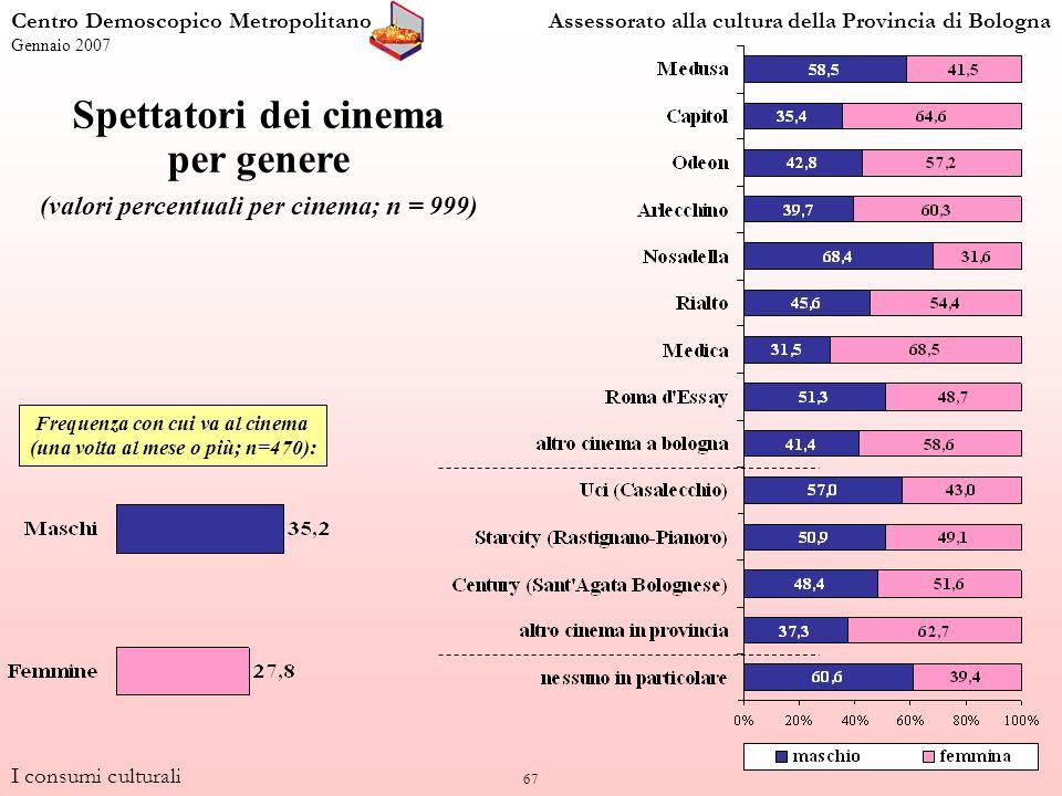 67 I consumi culturali Centro Demoscopico MetropolitanoAssessorato alla cultura della Provincia di Bologna Gennaio 2007 Frequenza con cui va al cinema (una volta al mese o più; n=470): Spettatori dei cinema per genere (valori percentuali per cinema; n = 999)