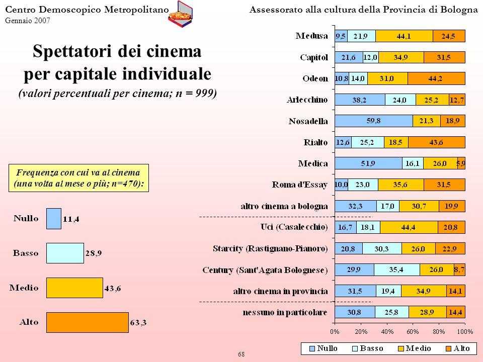 68 Centro Demoscopico MetropolitanoAssessorato alla cultura della Provincia di Bologna Gennaio 2007 Spettatori dei cinema per capitale individuale (valori percentuali per cinema; n = 999) Frequenza con cui va al cinema (una volta al mese o più; n=470):
