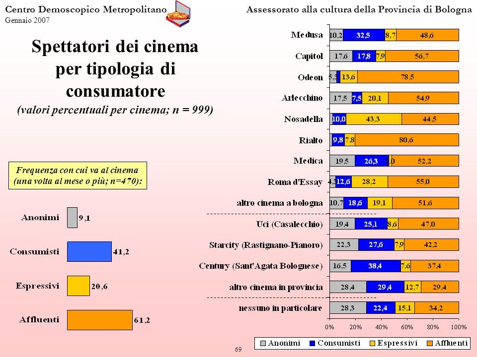 69 Centro Demoscopico MetropolitanoAssessorato alla cultura della Provincia di Bologna Gennaio 2007 Spettatori dei cinema per tipologia di consumatore (valori percentuali per cinema; n = 999) Frequenza con cui va al cinema (una volta al mese o più; n=470):