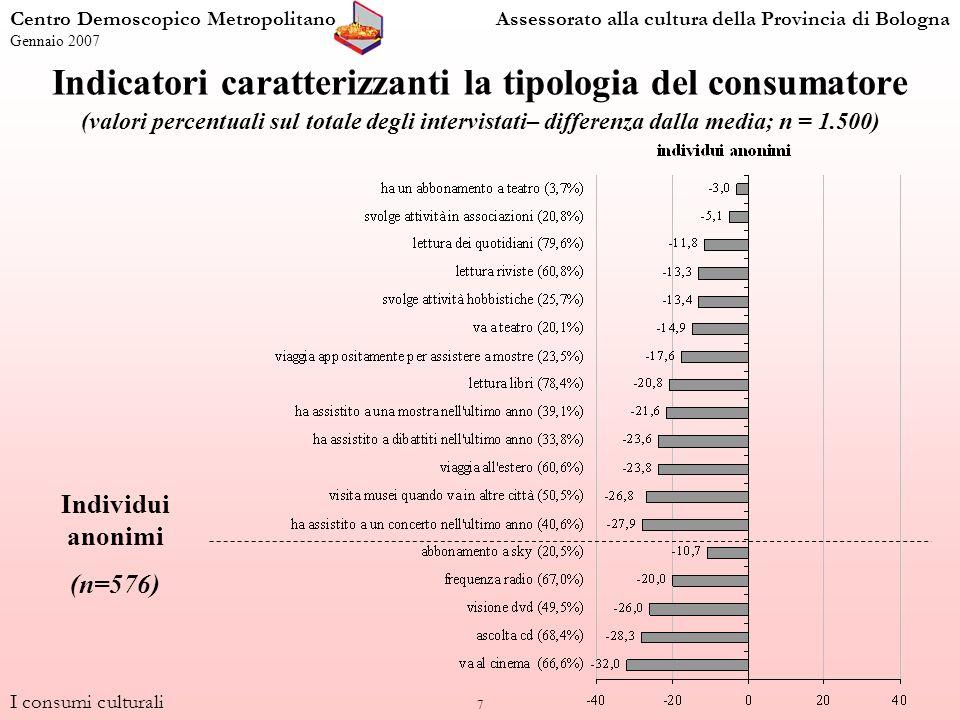 38 Dibattiti (valori percentuali per genere e classi detà; n = 1.500) MaschiFemmine n=713n=787 100,0 39,129,1 48,461,6 42,949,3 43,636,8 49,038,0 34,025,6 30,317,6 29,38,4 Ha assistito ad almeno un dibattito pubblico nellultimo anno I consumi culturali Centro Demoscopico MetropolitanoAssessorato alla cultura della Provincia di Bologna Gennaio 2007