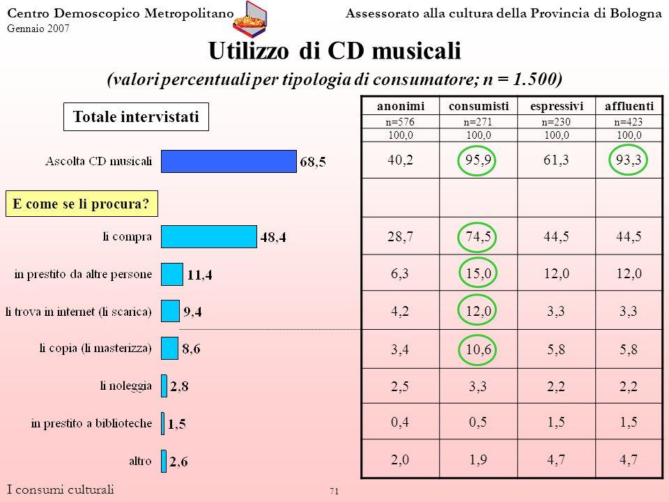 71 Utilizzo di CD musicali (valori percentuali per tipologia di consumatore; n = 1.500) anonimiconsumistiespressiviaffluenti n=576n=271n=230n=423 100,0 40,295,961,393,3 28,774,544,5 6,315,012,0 4,212,03,3 3,410,65,8 2,53,32,2 0,40,51,5 2,01,94,7 Totale intervistati I consumi culturali Centro Demoscopico MetropolitanoAssessorato alla cultura della Provincia di Bologna Gennaio 2007 E come se li procura