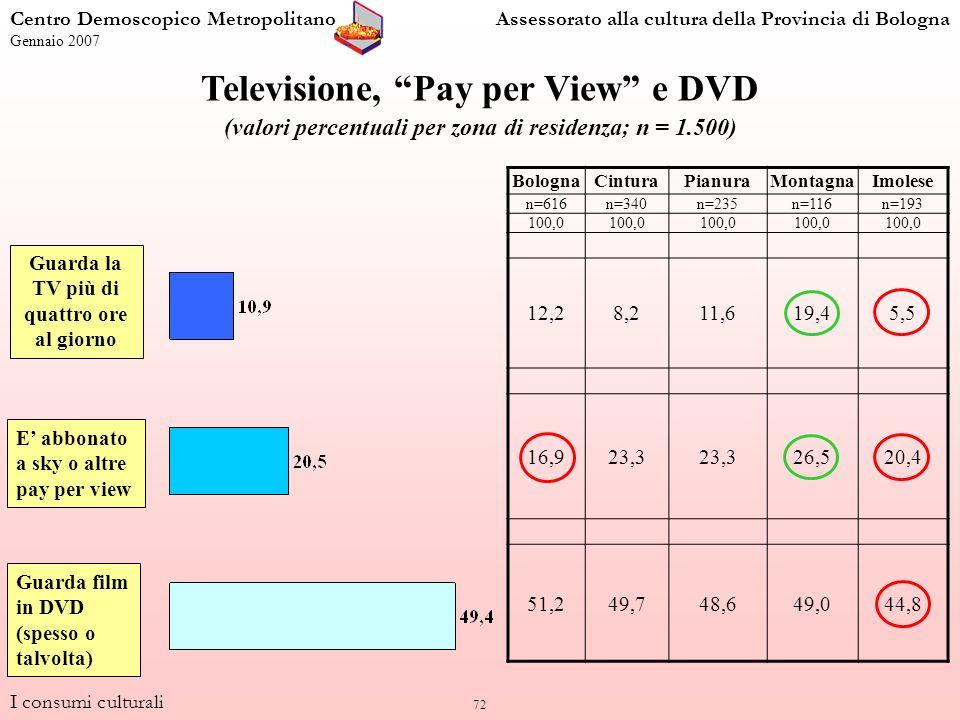 72 Guarda la TV più di quattro ore al giorno E abbonato a sky o altre pay per view Guarda film in DVD (spesso o talvolta) Televisione, Pay per View e DVD (valori percentuali per zona di residenza; n = 1.500) BolognaCinturaPianuraMontagnaImolese n=616n=340n=235n=116n=193 100,0 12,28,211,619,45,5 16,923,3 26,520,4 51,249,748,649,044,8 I consumi culturali Centro Demoscopico MetropolitanoAssessorato alla cultura della Provincia di Bologna Gennaio 2007
