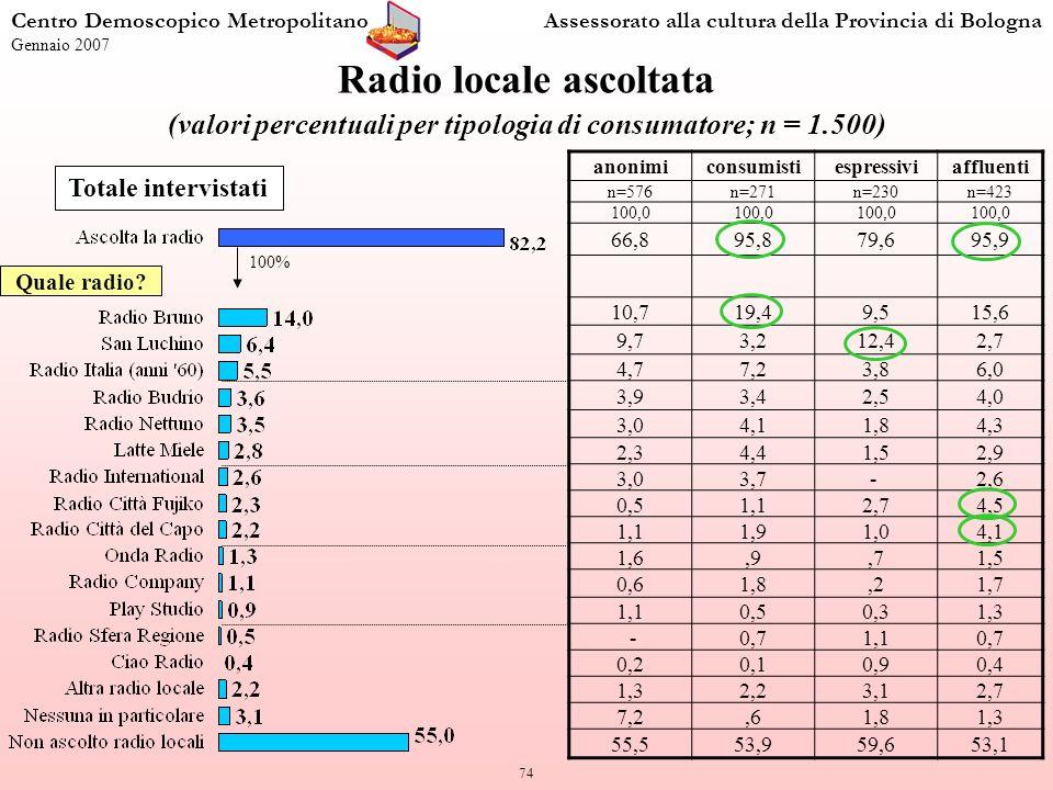 74 Radio locale ascoltata (valori percentuali per tipologia di consumatore; n = 1.500) anonimiconsumistiespressiviaffluenti n=576n=271n=230n=423 100,0 66,895,879,695,9 10,719,49,515,6 9,73,212,42,7 4,77,23,86,0 3,93,42,54,0 3,04,11,84,3 2,34,41,52,9 3,03,7- 2,6 0,51,12,74,5 1,11,91,04,1 1,6,9,71,5 0,61,8,21,7 1,10,50,31,3 -0,71,10,7 0,20,10,90,4 1,32,23,12,7 7,2,61,81,3 55,553,959,653,1 Totale intervistati Centro Demoscopico MetropolitanoAssessorato alla cultura della Provincia di Bologna Gennaio 2007 100% Quale radio