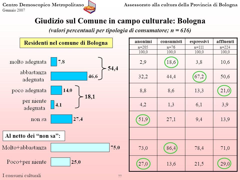 77 Giudizio sul Comune in campo culturale: Bologna (valori percentuali per tipologia di consumatore; n = 616) anonimiconsumistiespressiviaffluenti n=205n=76n=111n=224 100,0 2,918,63,810,6 32,244,467,250,6 8,88,613,321,0 4,21,36,13,9 51,927,19,413,9 73,086,478,471,0 27,013,621,529,0 Residenti nel comune di Bologna I consumi culturali Centro Demoscopico MetropolitanoAssessorato alla cultura della Provincia di Bologna Gennaio 2007 Al netto dei non sa: 54,4 18,1