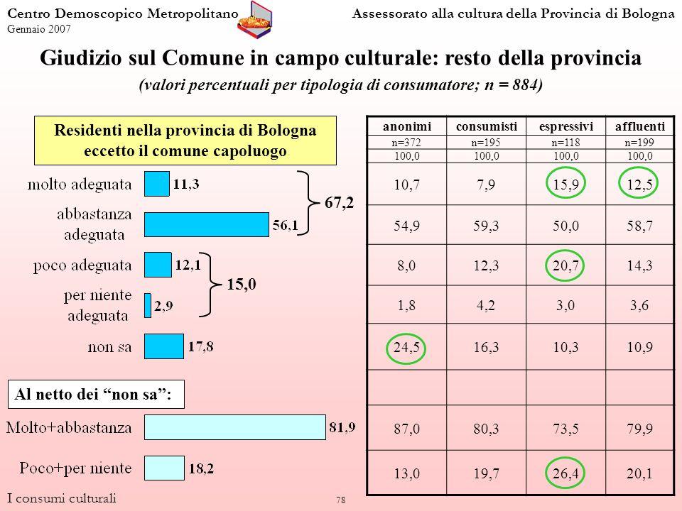 78 Giudizio sul Comune in campo culturale: resto della provincia (valori percentuali per tipologia di consumatore; n = 884) anonimiconsumistiespressiviaffluenti n=372n=195n=118n=199 100,0 10,77,915,912,5 54,959,350,058,7 8,012,320,714,3 1,84,23,03,6 24,516,310,310,9 87,080,373,579,9 13,019,726,420,1 Residenti nella provincia di Bologna eccetto il comune capoluogo I consumi culturali Centro Demoscopico MetropolitanoAssessorato alla cultura della Provincia di Bologna Gennaio 2007 Al netto dei non sa: 67,2 15,0