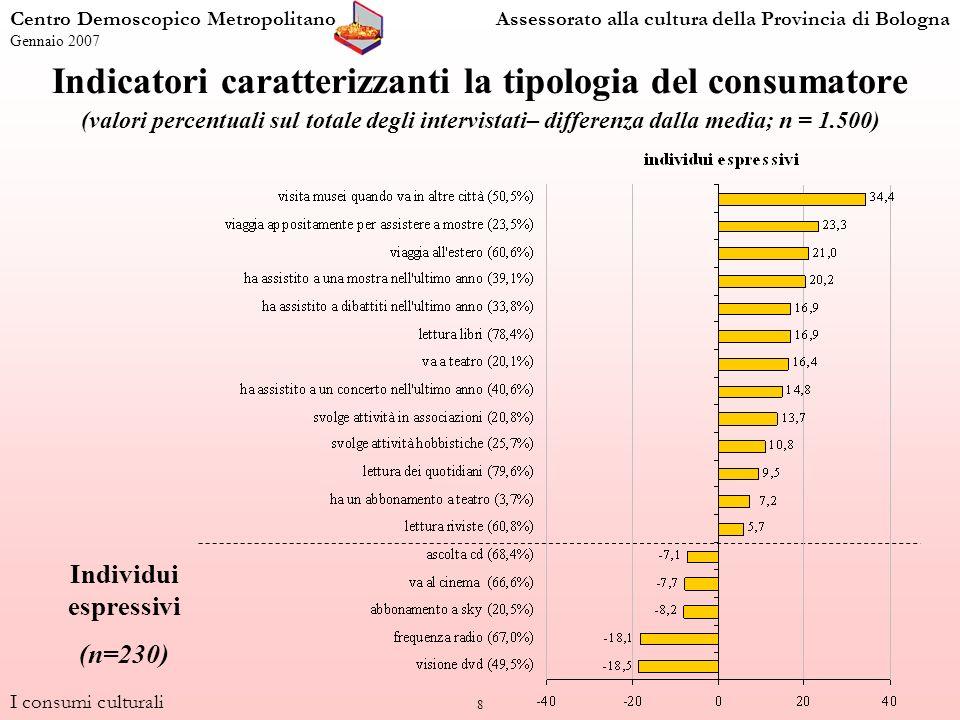 8 I consumi culturali Centro Demoscopico MetropolitanoAssessorato alla cultura della Provincia di Bologna Gennaio 2007 Indicatori caratterizzanti la tipologia del consumatore (valori percentuali sul totale degli intervistati– differenza dalla media; n = 1.500) Individui espressivi (n=230)