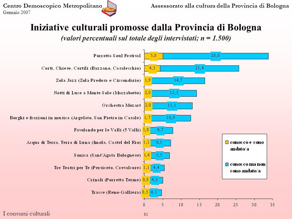 81 I consumi culturali Centro Demoscopico MetropolitanoAssessorato alla cultura della Provincia di Bologna Gennaio 2007 Iniziative culturali promosse dalla Provincia di Bologna (valori percentuali sul totale degli intervistati; n = 1.500)