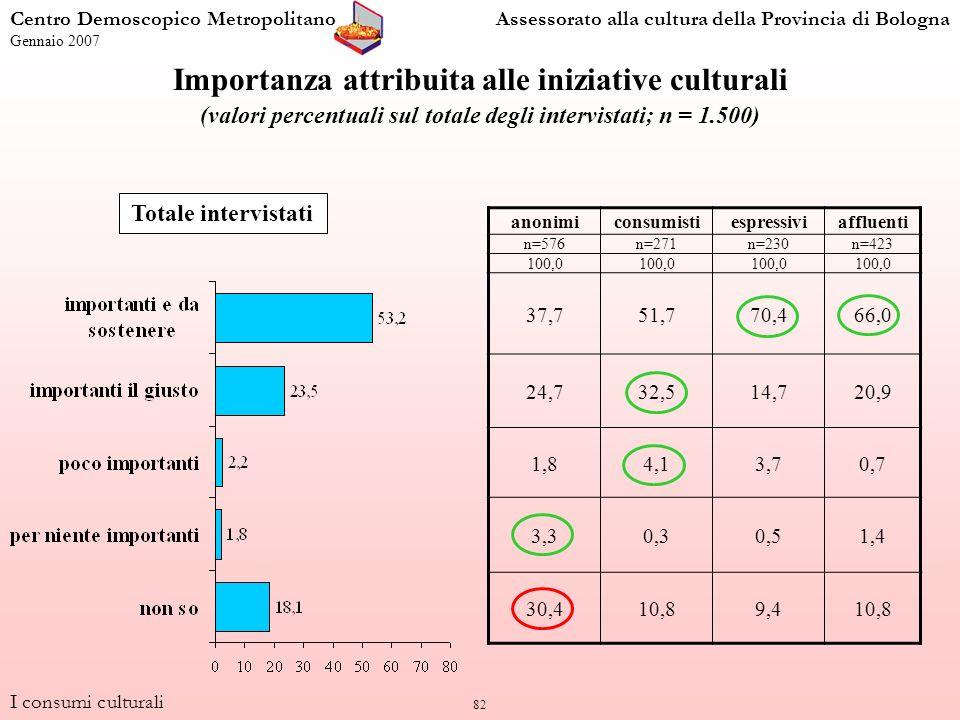 82 I consumi culturali Centro Demoscopico MetropolitanoAssessorato alla cultura della Provincia di Bologna Gennaio 2007 Importanza attribuita alle iniziative culturali (valori percentuali sul totale degli intervistati; n = 1.500) anonimiconsumistiespressiviaffluenti n=576n=271n=230n=423 100,0 37,751,770,466,0 24,732,514,720,9 1,84,13,70,7 3,30,30,51,4 30,410,89,410,8 Totale intervistati