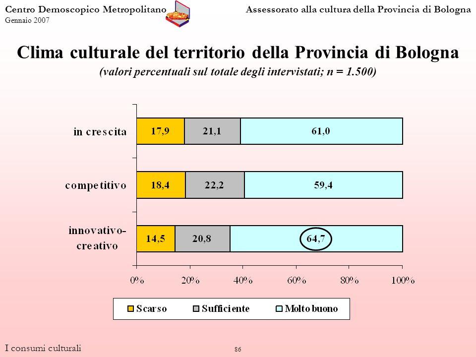 86 I consumi culturali Centro Demoscopico MetropolitanoAssessorato alla cultura della Provincia di Bologna Gennaio 2007 Clima culturale del territorio della Provincia di Bologna (valori percentuali sul totale degli intervistati; n = 1.500)