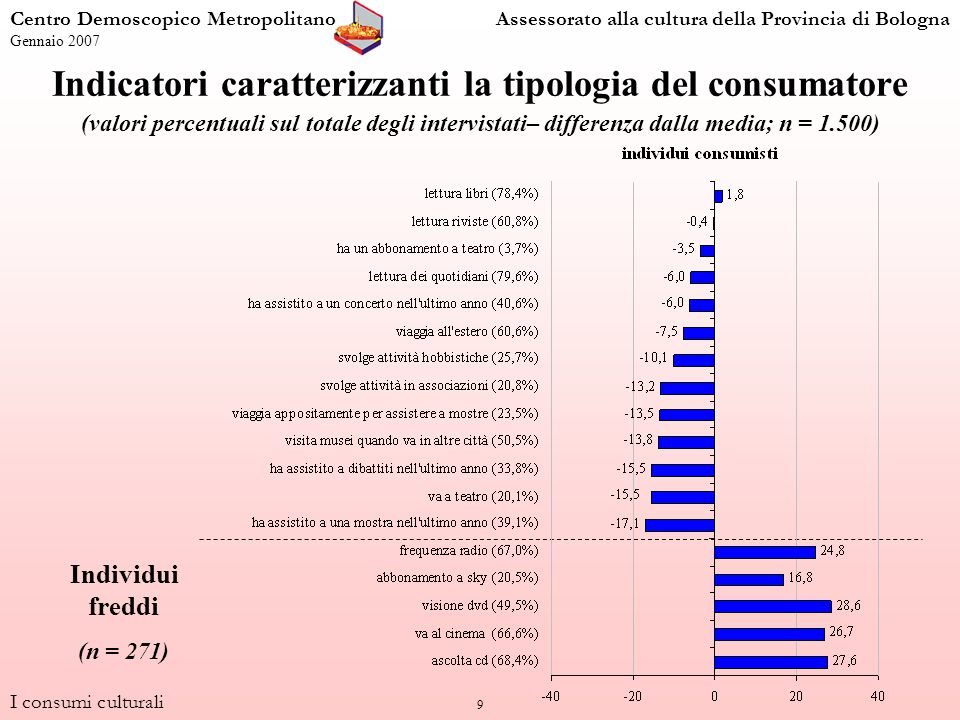 20 Capitale individuale (valori percentuali per tipologia di consumatore; n = 1.500) anonimiconsumistiespressiviaffluenti n=576n=271n=230n=423 100,0 3,012,312,231,6 12,132,230,144,7 21,026,925,415,0 63,928,632,38,7 Totale intervistati I consumi culturali Centro Demoscopico MetropolitanoAssessorato alla cultura della Provincia di Bologna Gennaio 2007 Lindicatore Capitale individuale è stato calcolato partendo dalle seguenti variabili: Titolo di studio, conoscenza lingue straniere, utilizzo di internet, utilizzo della posta elettronica
