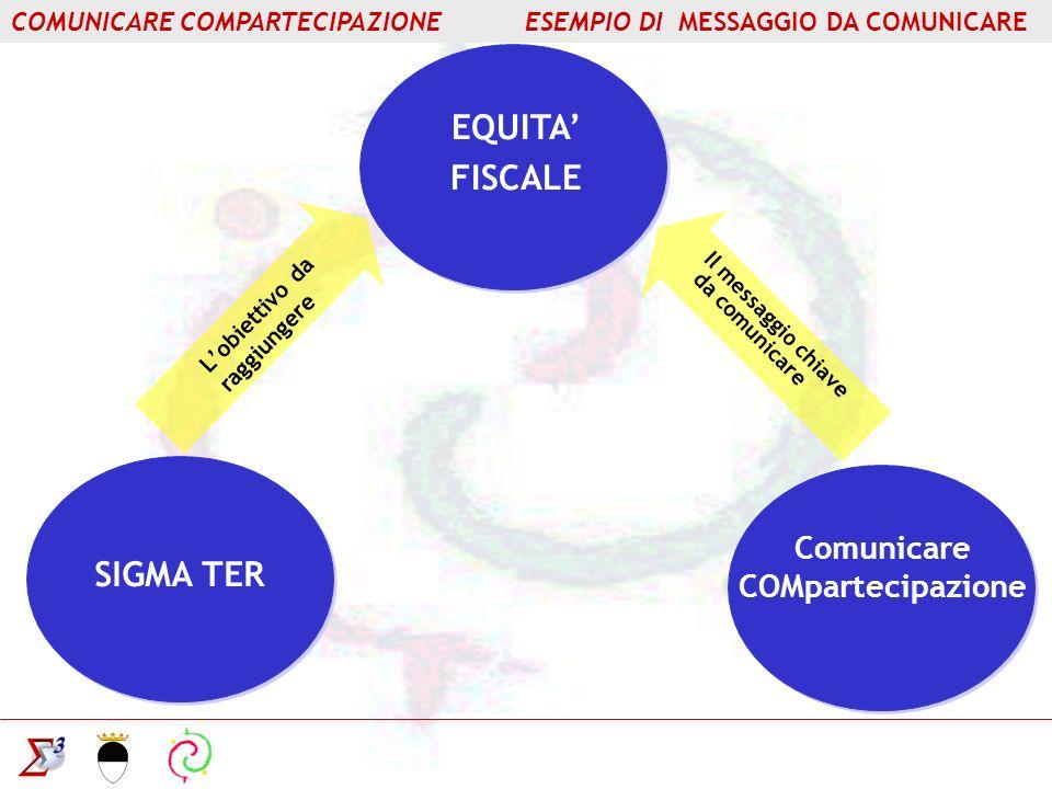 EQUITA FISCALE SIGMA TER Lobiettivo da raggiungere Il messaggio chiave da comunicare Comunicare COMpartecipazione COMUNICARE COMPARTECIPAZIONE ESEMPIO DI MESSAGGIO DA COMUNICARE