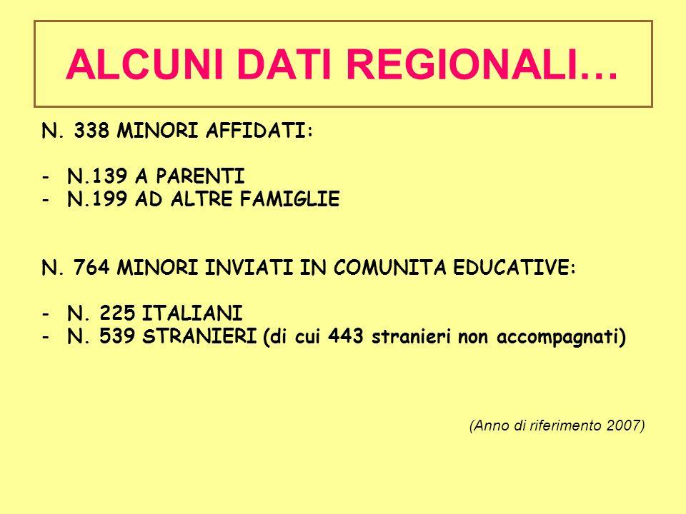 N. 338 MINORI AFFIDATI: -N.139 A PARENTI -N.199 AD ALTRE FAMIGLIE N. 764 MINORI INVIATI IN COMUNITA EDUCATIVE: -N. 225 ITALIANI -N. 539 STRANIERI (di