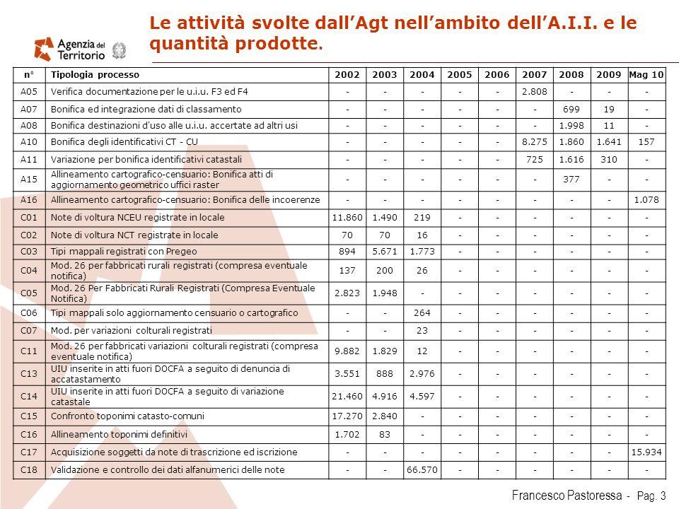 Francesco Pastoressa - Pag.3 Le attività svolte dallAgt nellambito dellA.I.I.
