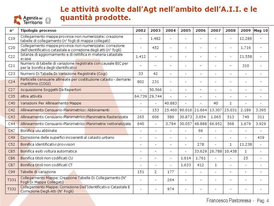 Francesco Pastoressa - Pag.4 Le attività svolte dallAgt nellambito dellA.I.I.