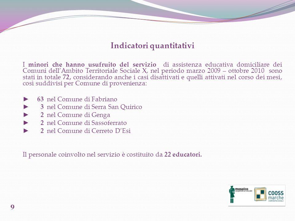 Indicatori quantitativi I minori che hanno usufruito del servizio di assistenza educativa domiciliare dei Comuni dellAmbito Territoriale Sociale X, ne