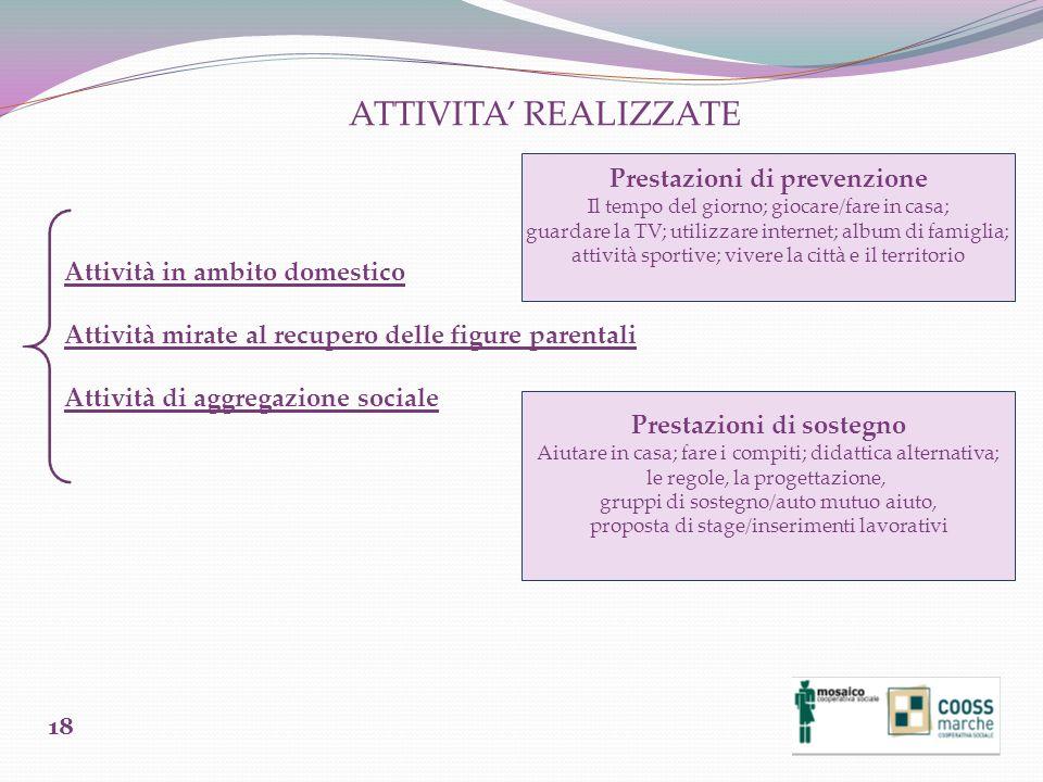 ATTIVITA REALIZZATE Attività in ambito domestico Attività mirate al recupero delle figure parentali Attività di aggregazione sociale Prestazioni di pr