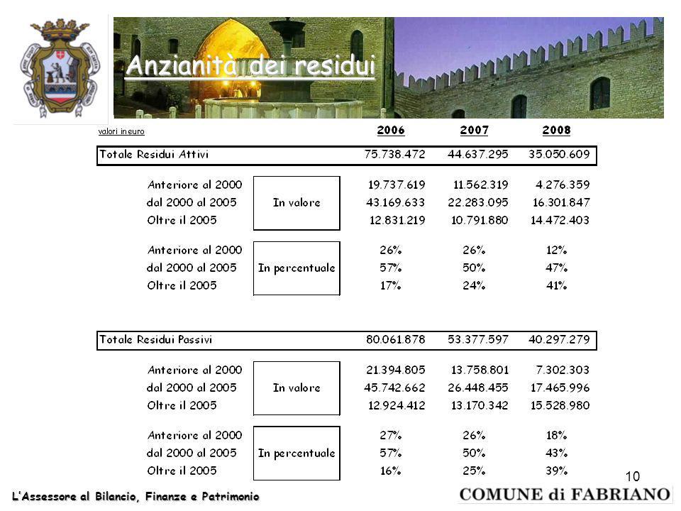 LAssessore al Bilancio, Finanze e Patrimonio 10 Anzianità dei residui