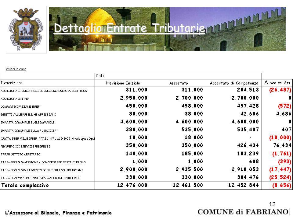 LAssessore al Bilancio, Finanze e Patrimonio 12 Dettaglio Entrate Tributarie Valori in euro