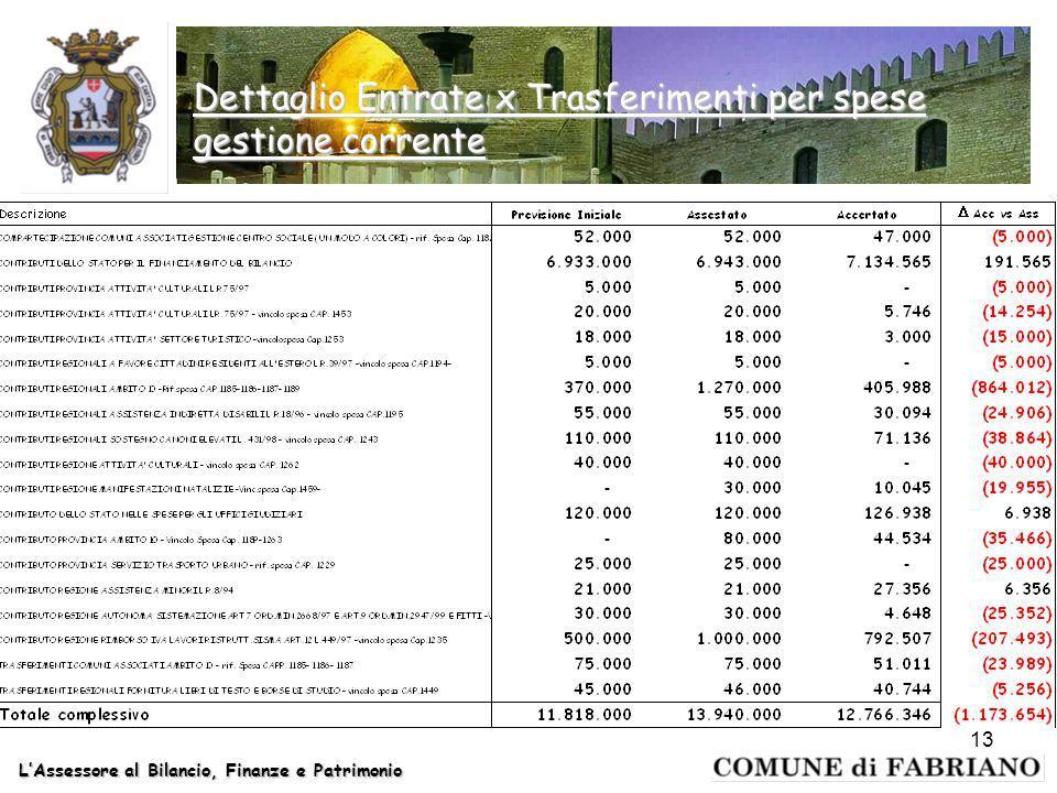 LAssessore al Bilancio, Finanze e Patrimonio 13 Dettaglio Entrate x Trasferimenti per spese gestione corrente