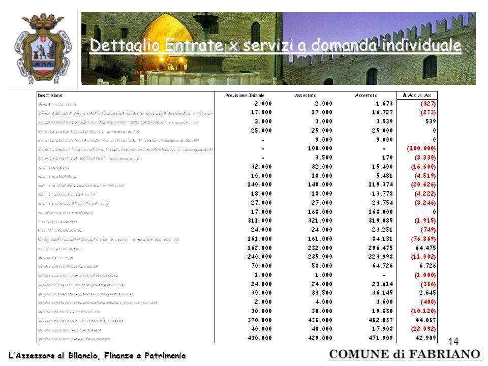 LAssessore al Bilancio, Finanze e Patrimonio 14 Dettaglio Entrate x servizi a domanda individuale