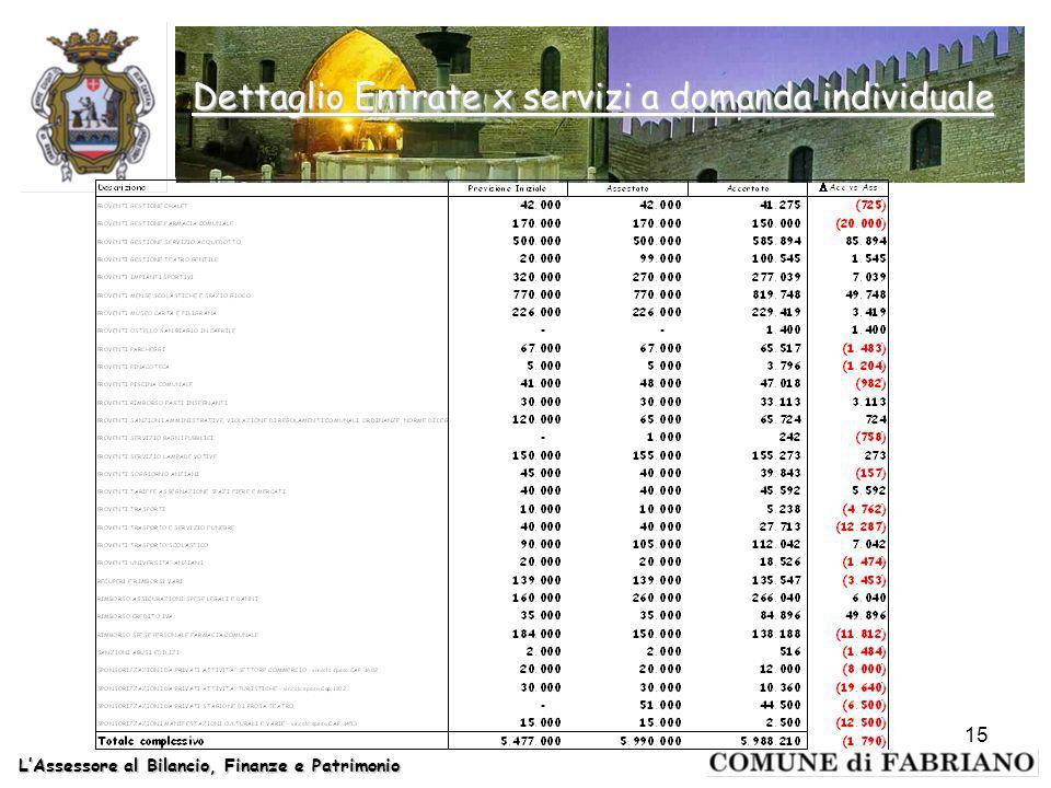 LAssessore al Bilancio, Finanze e Patrimonio 15 Dettaglio Entrate x servizi a domanda individuale