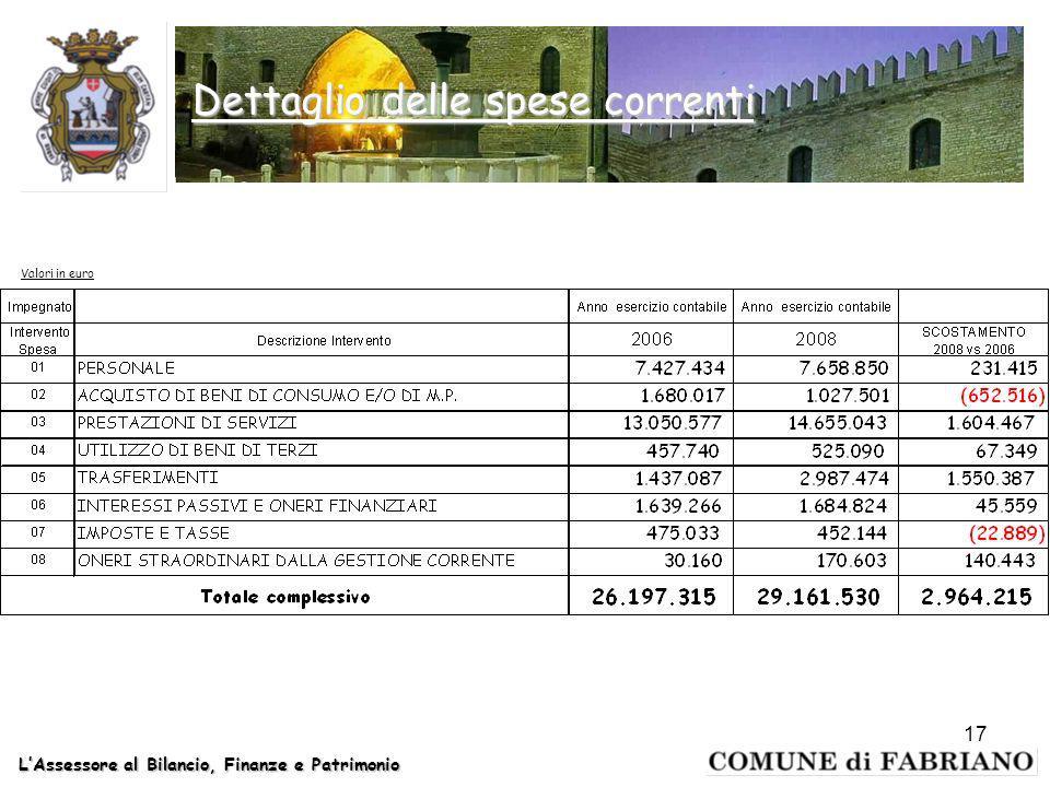 LAssessore al Bilancio, Finanze e Patrimonio 17 Dettaglio delle spese correnti Valori in euro