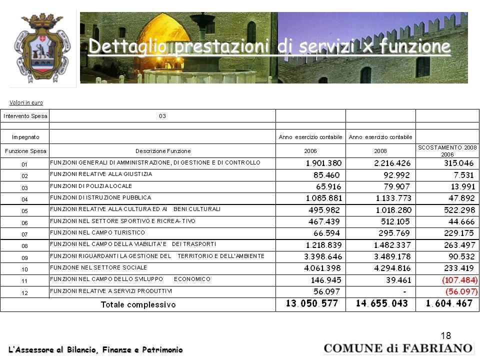 LAssessore al Bilancio, Finanze e Patrimonio 18 Dettaglio prestazioni di servizi x funzione Valori in euro