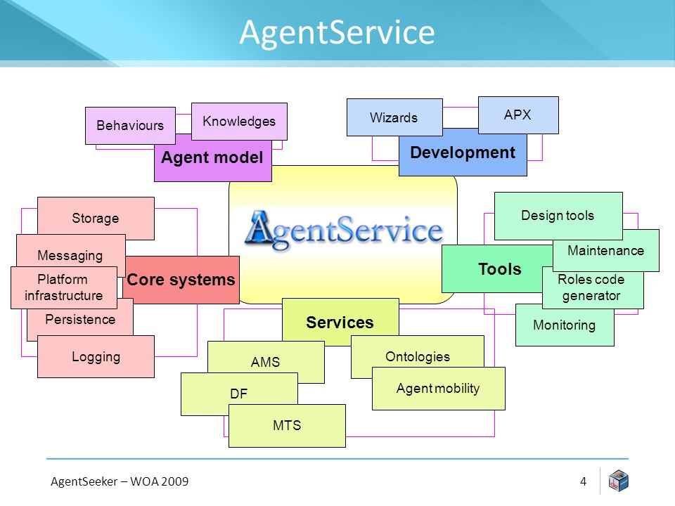 AgentService AgentSeeker – WOA Core systems Agent model Services Behaviours Knowledges Tools Storage Messaging Persistence Logging AMS DF MTS Ontologies Monitoring Roles code generator Maintenance Development Design tools APX Agent mobility Wizards Platform infrastructure