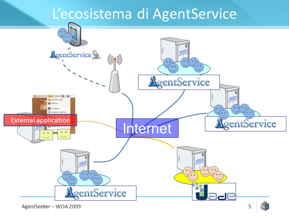 Lecosistema di AgentService AgentSeeker – WOA Internet External application