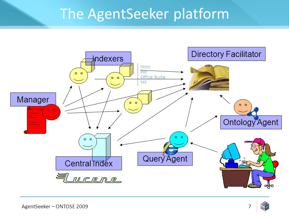 The AgentSeeker platform AgentSeeker – ONTOSE Manager Indexers Central Index Query Agent Directory Facilitator Ontology Agent html Pdf Office Suite txt