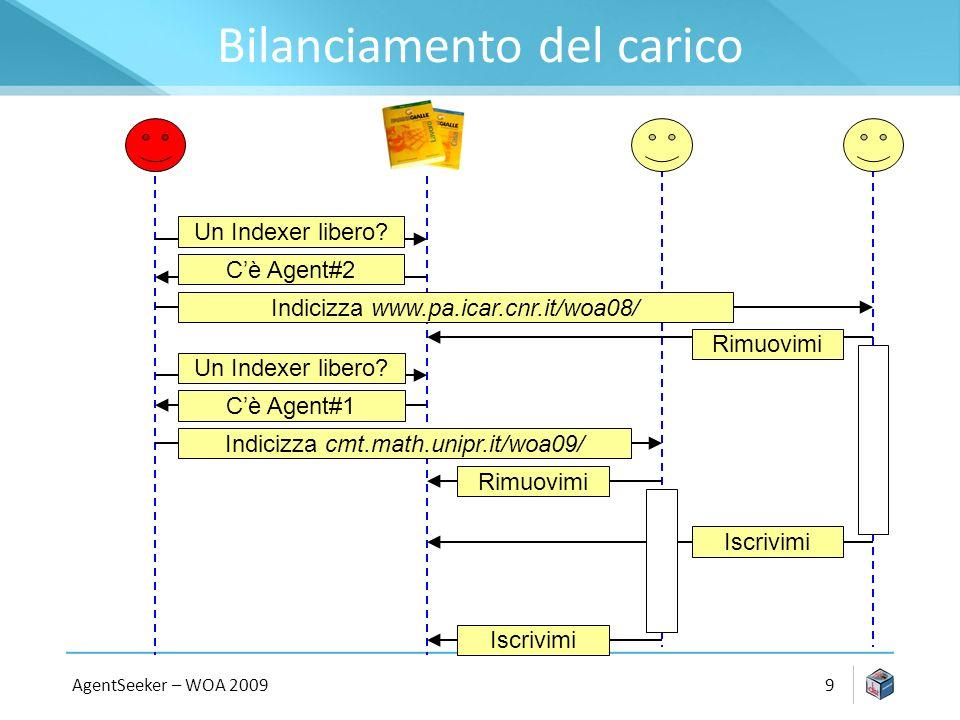 Bilanciamento del carico AgentSeeker – WOA 20099 Un Indexer libero.