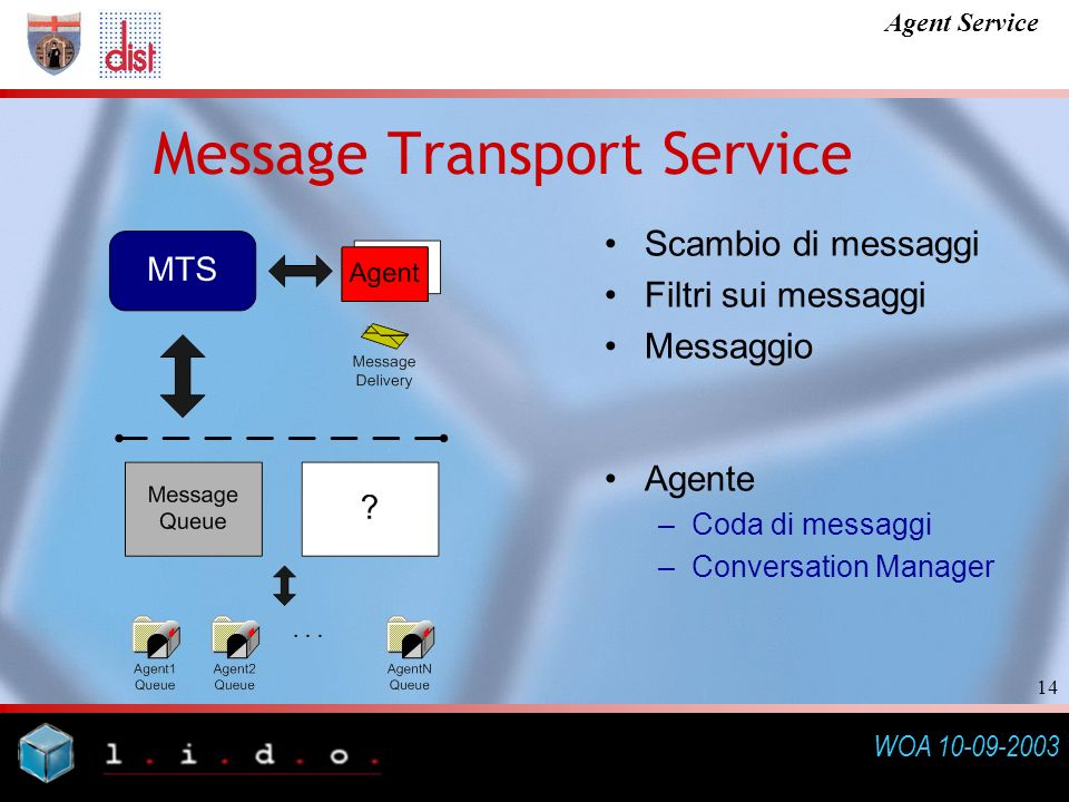 WOA 10-09-2003 Agent Service 14 Message Transport Service Scambio di messaggi Filtri sui messaggi Messaggio Agente –Coda di messaggi –Conversation Manager