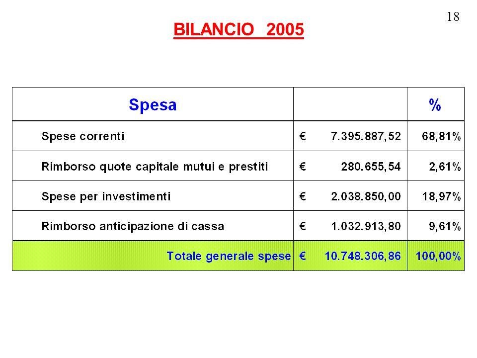 18 BILANCIO 2005