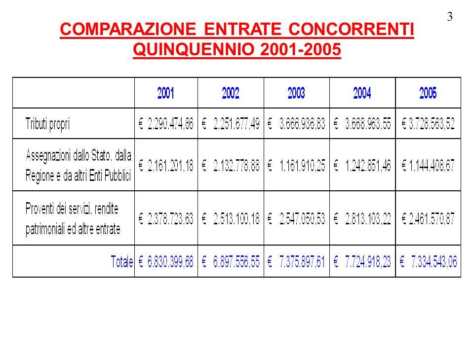 3 COMPARAZIONE ENTRATE CONCORRENTI QUINQUENNIO 2001-2005