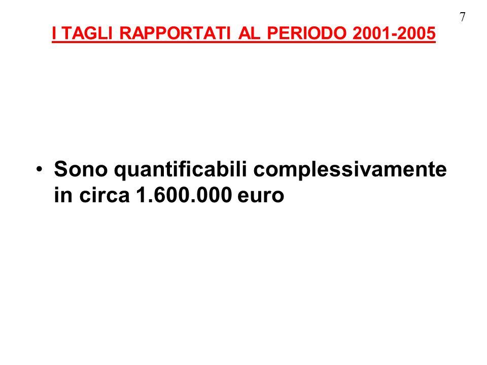 I TAGLI DETERMINATI DALLA LEGGE FINANZIARIA 2005 - minori trasferimenti dallo Stato rispetto al 2004- 26.968,71 Euro - non riconoscimento del tasso inflattivo reale - 221.759,00 Euro - blocco delladdizionale IRPEF (ferma allo 0,4)- 90.000,00 Euro - divieto di utilizzo del credito dimposta sui dividendi- 32.000,00 Euro ________________________________________________________________ Totale dei tagli- 370.727,71 Euro (pari al 5 % circa della nostra spesa corrente) 8