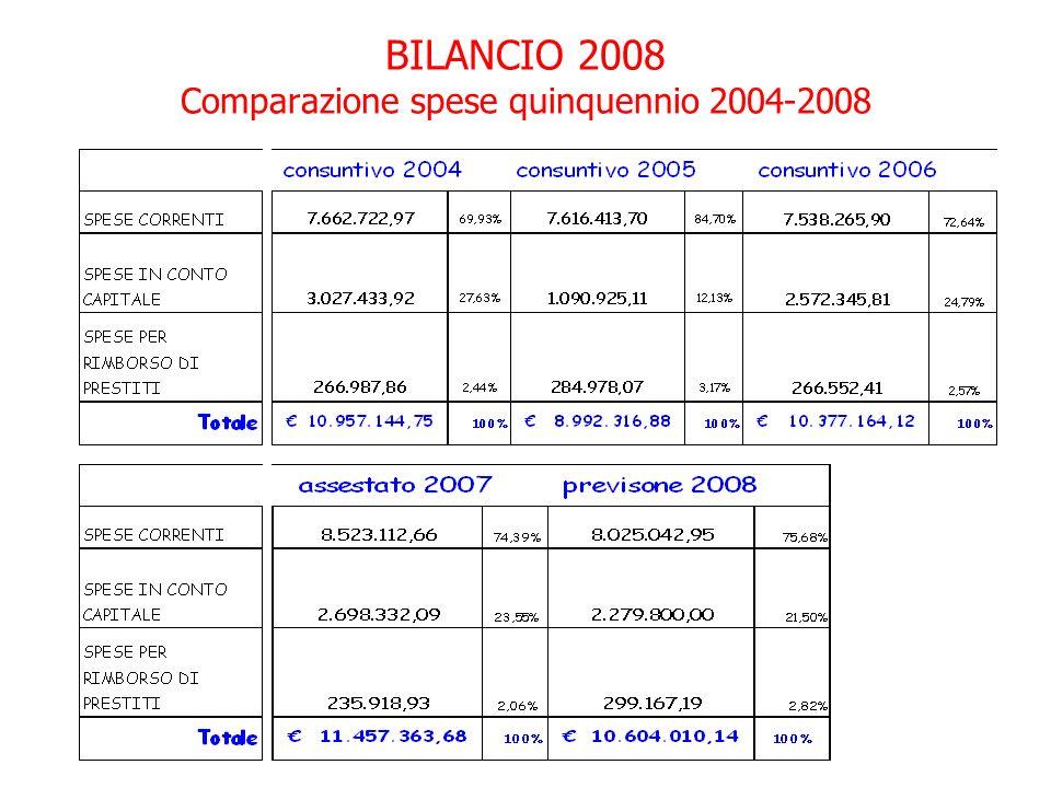 BILANCIO 2008 Comparazione spese quinquennio 2004-2008