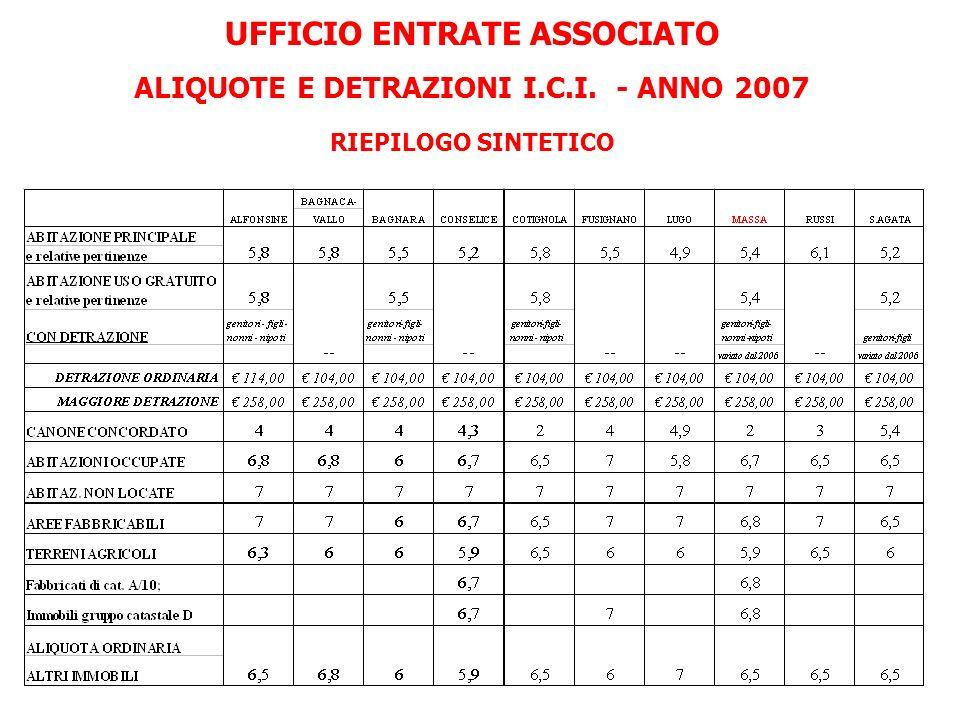 UFFICIO ENTRATE ASSOCIATO ALIQUOTE E DETRAZIONI I.C.I. - ANNO 2007 RIEPILOGO SINTETICO