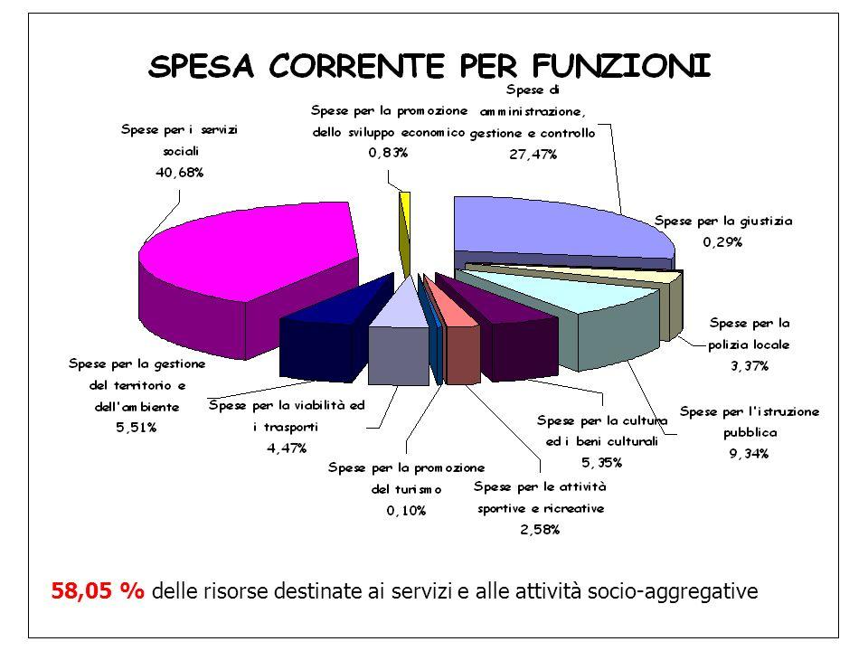 58,05 % delle risorse destinate ai servizi e alle attività socio-aggregative