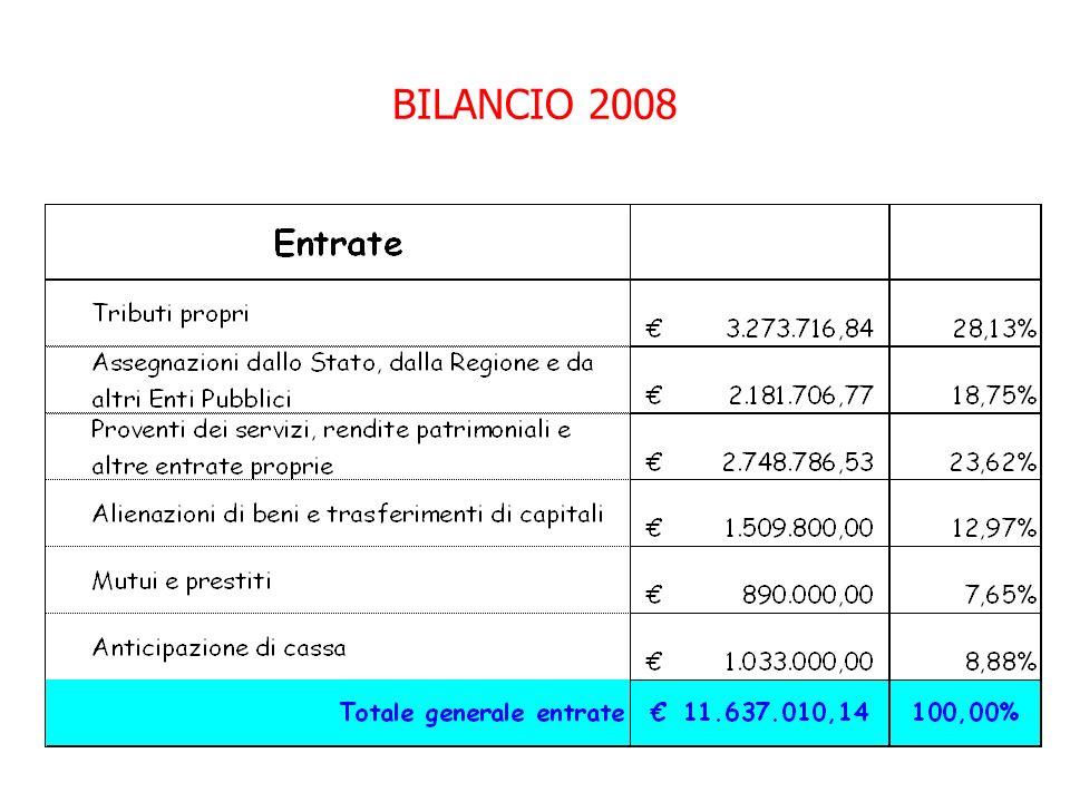 BILANCIO 2008