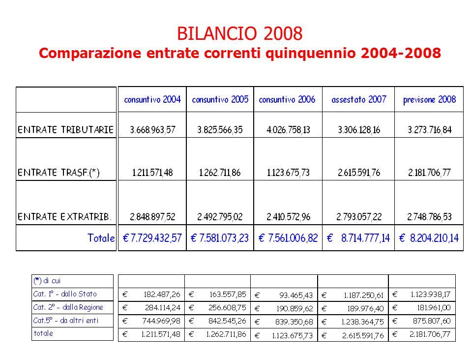 BILANCIO 2008 Comparazione entrate correnti quinquennio 2004-2008