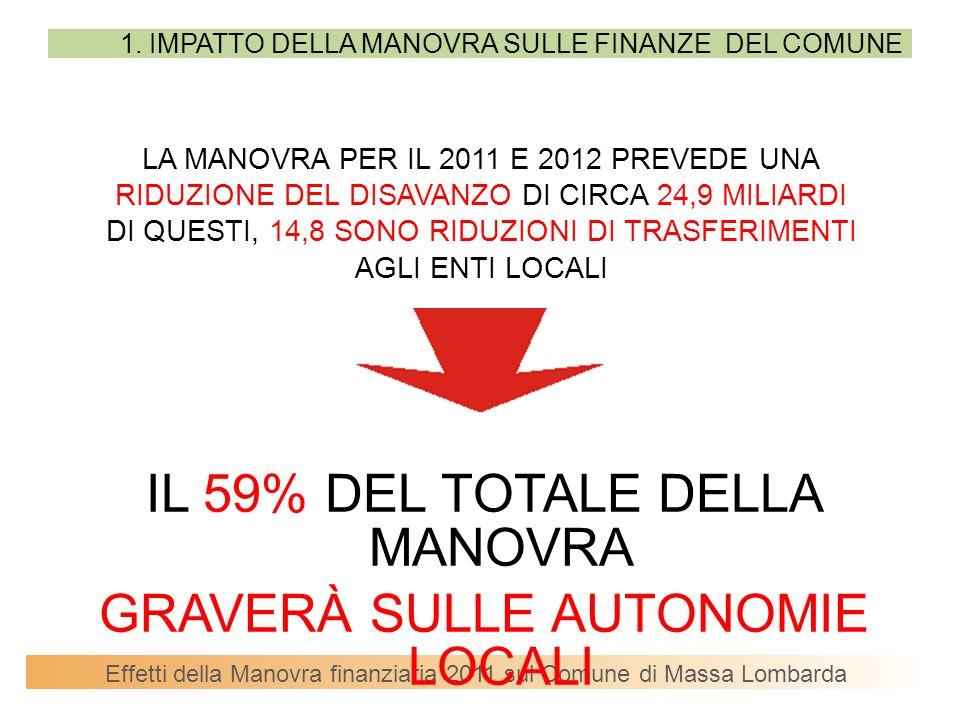 Effetti della Manovra finanziaria 2011 sul Comune di Massa Lombarda PER IL COMUNE DI MASSA LOMBARDA QUESTO SIGNIFICA RIDUZIONE DEI TRASFERIMENTI DESTINATI ALLA SPESA CORRENTE PARI A: 20112012 241.000 400.000 641.000 1.