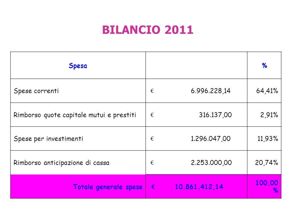 Spesa % Spese correnti 6.996.228,1464,41% Rimborso quote capitale mutui e prestiti 316.137,002,91% Spese per investimenti 1.296.047,0011,93% Rimborso anticipazione di cassa 2.253.000,0020,74% Totale generale spese 10.861.412,14 100,00 % BILANCIO 2011