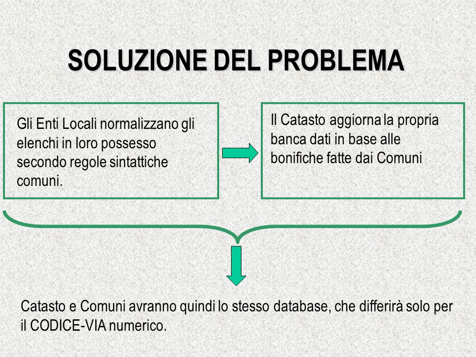 SOLUZIONE DEL PROBLEMA Gli Enti Locali normalizzano gli elenchi in loro possesso secondo regole sintattiche comuni. Il Catasto aggiorna la propria ban