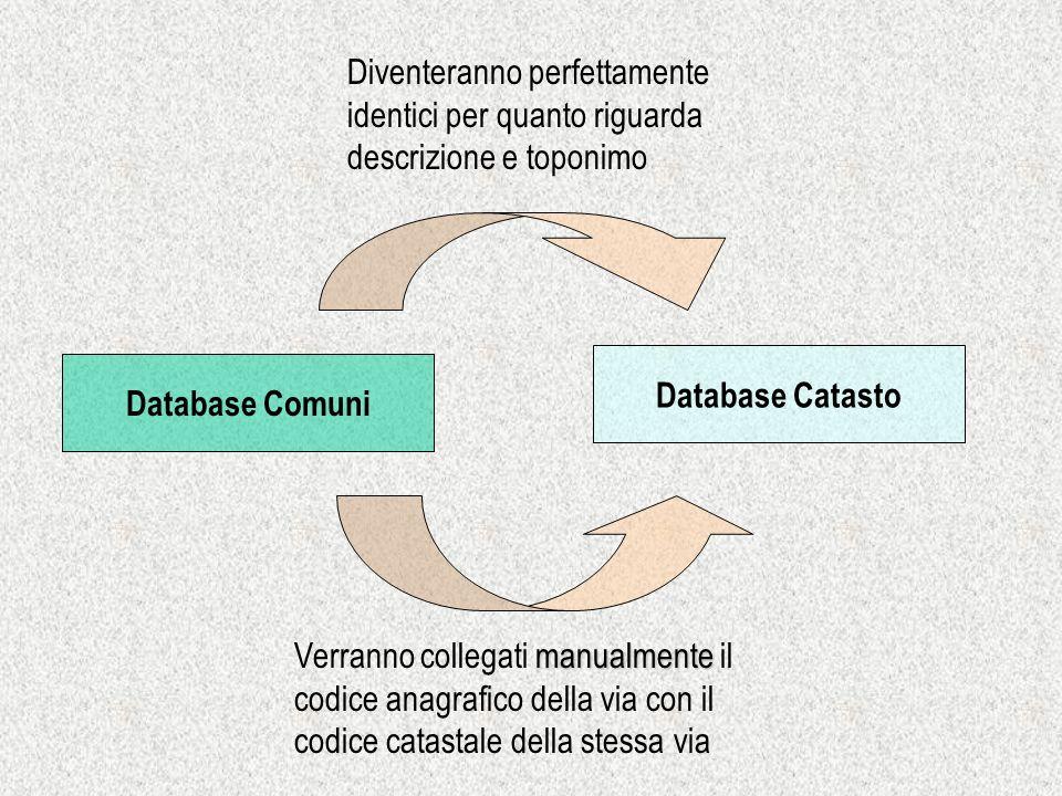 Database Comuni Database Catasto Diventeranno perfettamente identici per quanto riguarda descrizione e toponimo manualmente Verranno collegati manualm