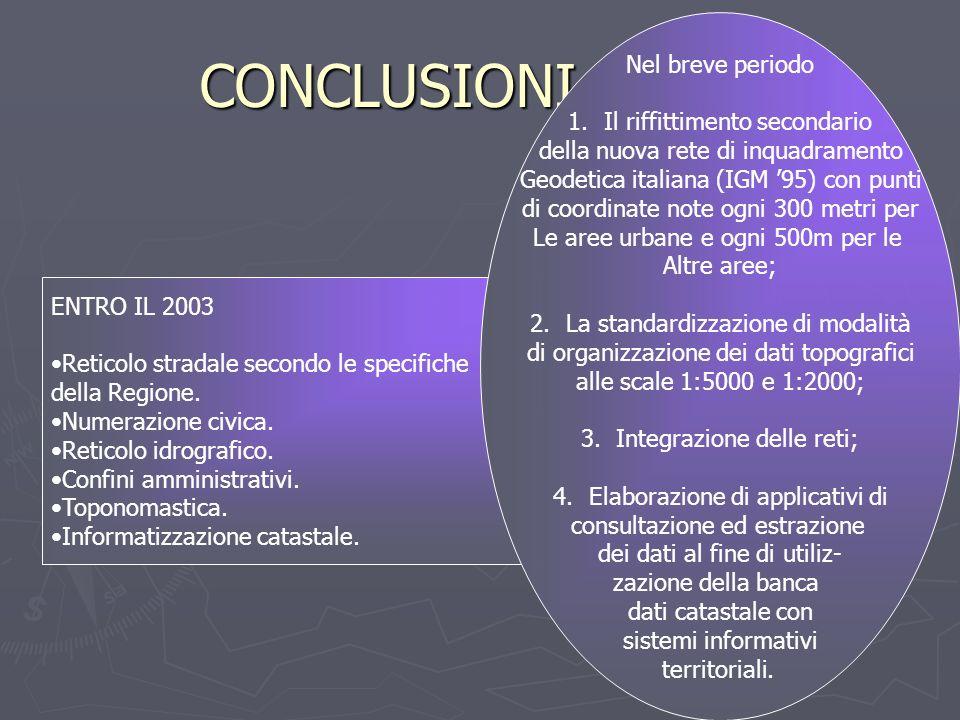 CONCLUSIONI ENTRO IL 2003 Reticolo stradale secondo le specifiche della Regione. Numerazione civica. Reticolo idrografico. Confini amministrativi. Top