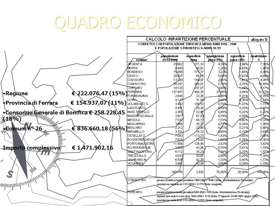 QUADRO ECONOMICO Regione 222.076,47 (15%) Provincia di Ferrara 154.937,07 (11%) Consorzio Generale di Bonifica 258.228,45 (18%) Comuni n° 26 836.660,18 (56%) Importo complessivo 1.471.902,16