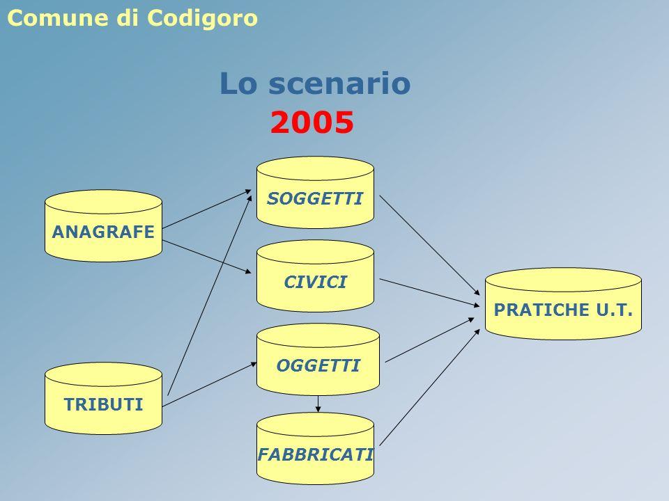 Comune di Codigoro SOGGETTI 2005 CIVICI OGGETTI FABBRICATI PRATICHE U.T.